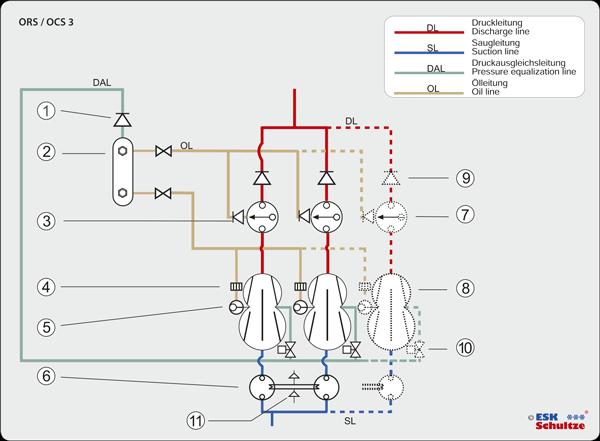 esk schultze 2 oil reservoir osa 3 check valve rv 10b 0 1 4 strainer f 10b  f 10l ff 10b 5 oil level regulator or erm5 6 suction line accumulator fa fa  w